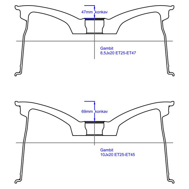 Zeichnung der konkaven Felgen. Darstellung der unterschiedlichen Konkavitäten an Vorder- und Hinterachse.